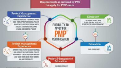 Photo of PMP Certification: Tips and Strategies for Success